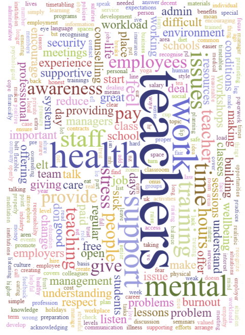 question 13 word cloud