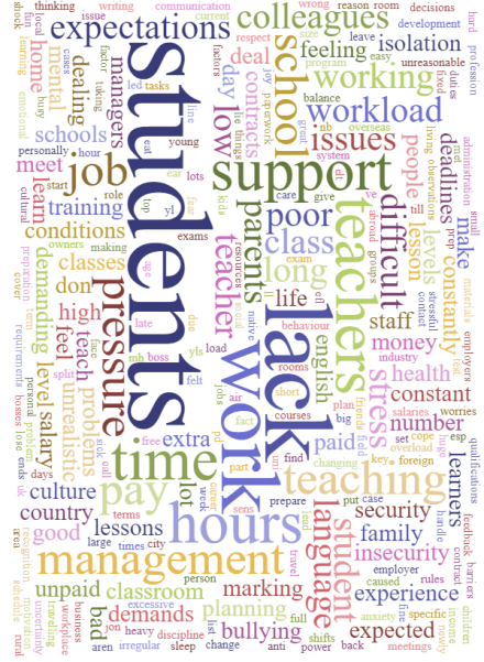 question 6 wordcloud